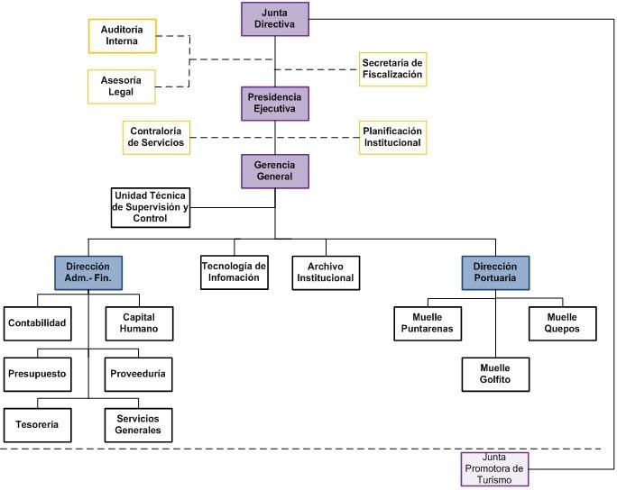 , Estructura Organizacional