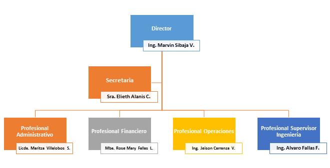 Unidad Técnica de Supervisión y Control