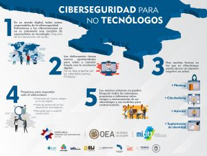 Infografia Ciberseguridad para no tecnologos