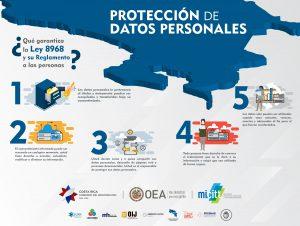 Infografia Proteccion datos personales