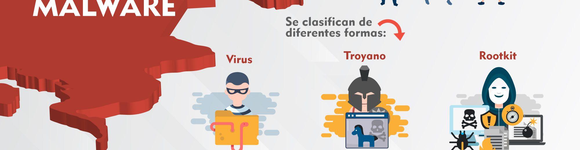 , ¿Qué es un malware?