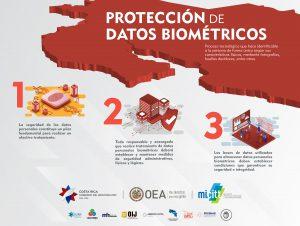 Infografia Proteccion datos biometricos